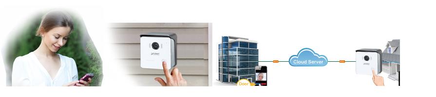 ¿Qué es un vídeo comunicador IP?