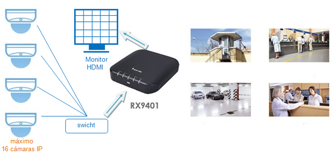 ¿Como visualizar en un monitor hasta16 cámaras IP sin necesidad de un PC?