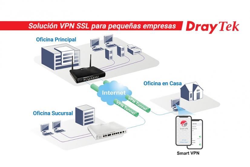 VPN Teletrabajo alicante informatica